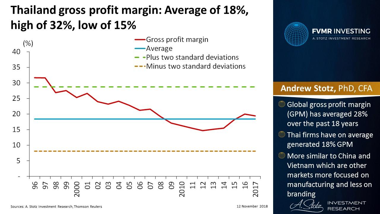 Gross profit margin in #Thailand has averaged 18% | #ChartOfTheDay