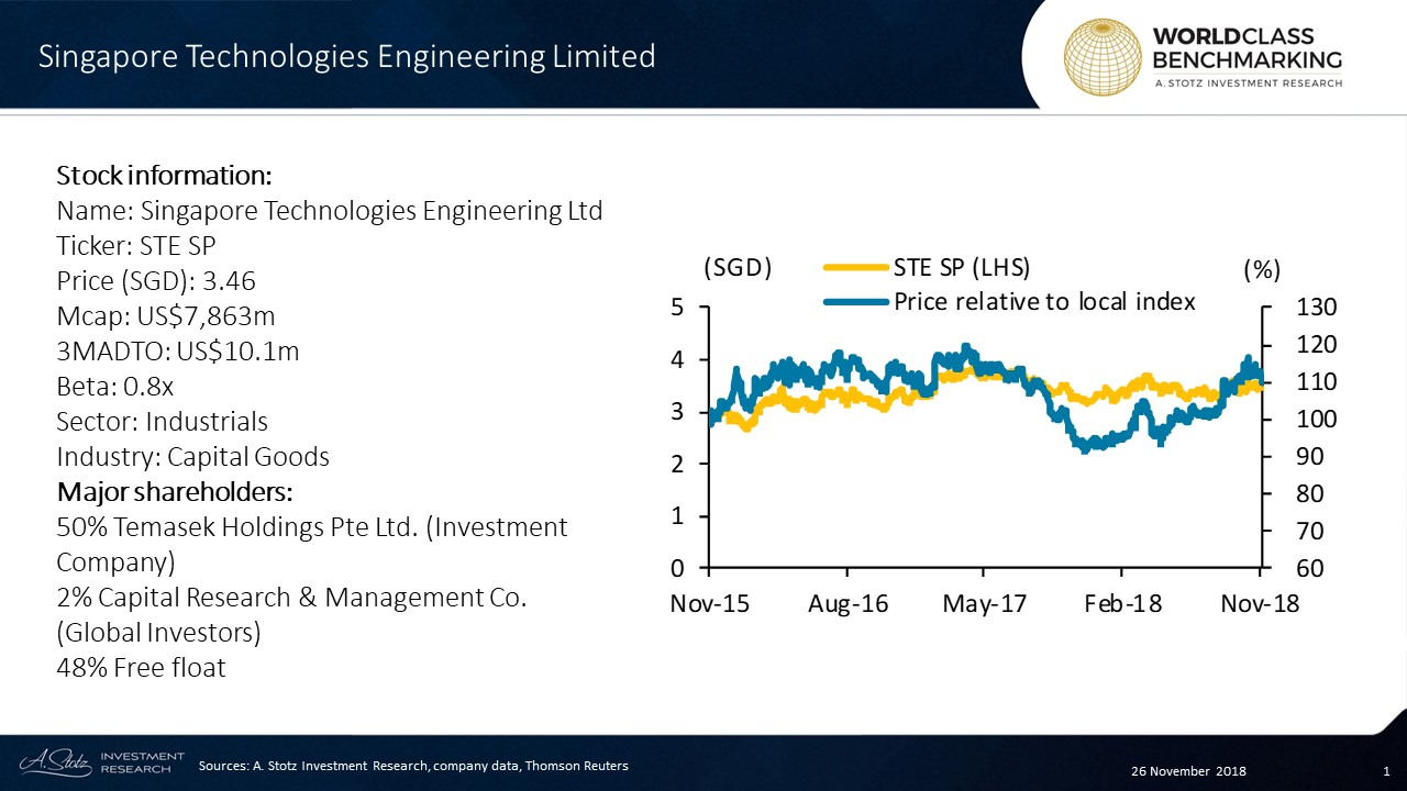 Singapore Technologies Engineering Limited is a Singapore software and engineering company with major focus on electronics and aerospace
