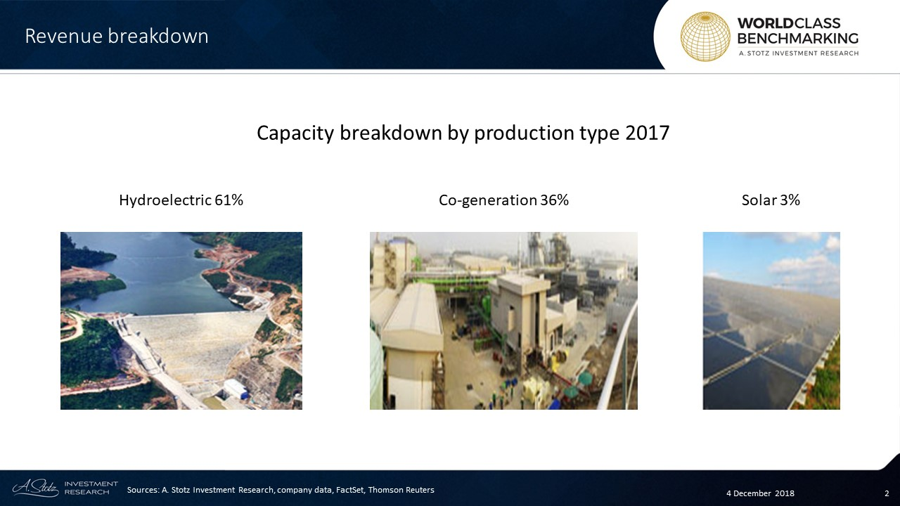 About 61% of its total installed capacity of 425 MW comes from its stake in hydroelectric power generation plant, Nam Ngum 2, located in Laos