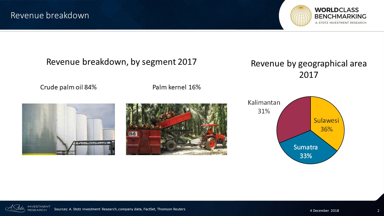 AALI has 133,000 ha of oil palm plantation in Kalimantan, 106,000 ha in Sumatra, and 52,000 in Sulawesi
