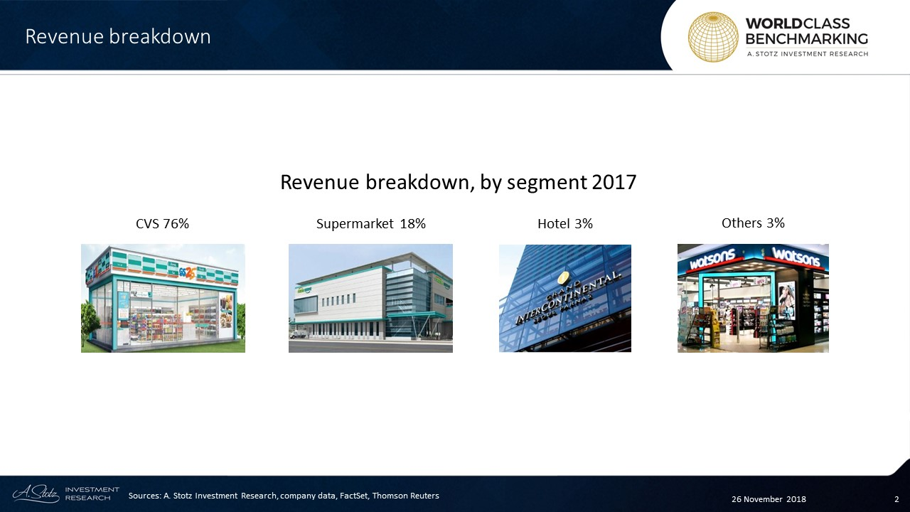 GSR's GS25 convenience stores (CVS) are the core revenue contributor at 76%. The company expanded its store count by 6% in 3Q18 YoY and now has about 13,000 stores across Korea.