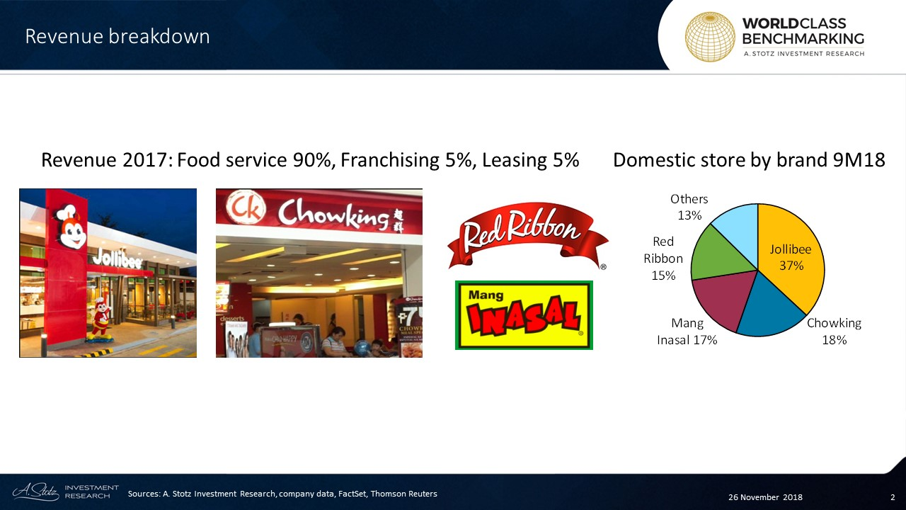 JFC has 57% revenue market share in the Philippines fast food segment