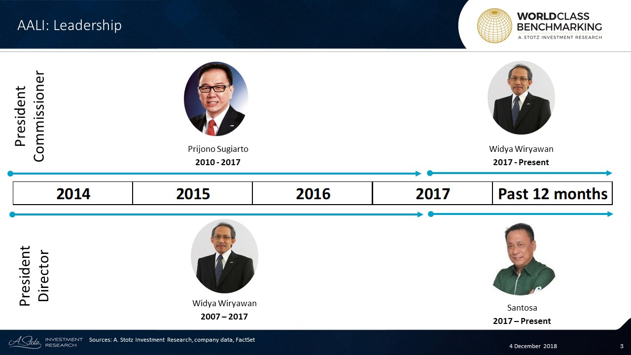 Widya Wiryawan was appointed President Commissioner of AALI in 2017.Previously, he was President Director of the Company for 10 years.