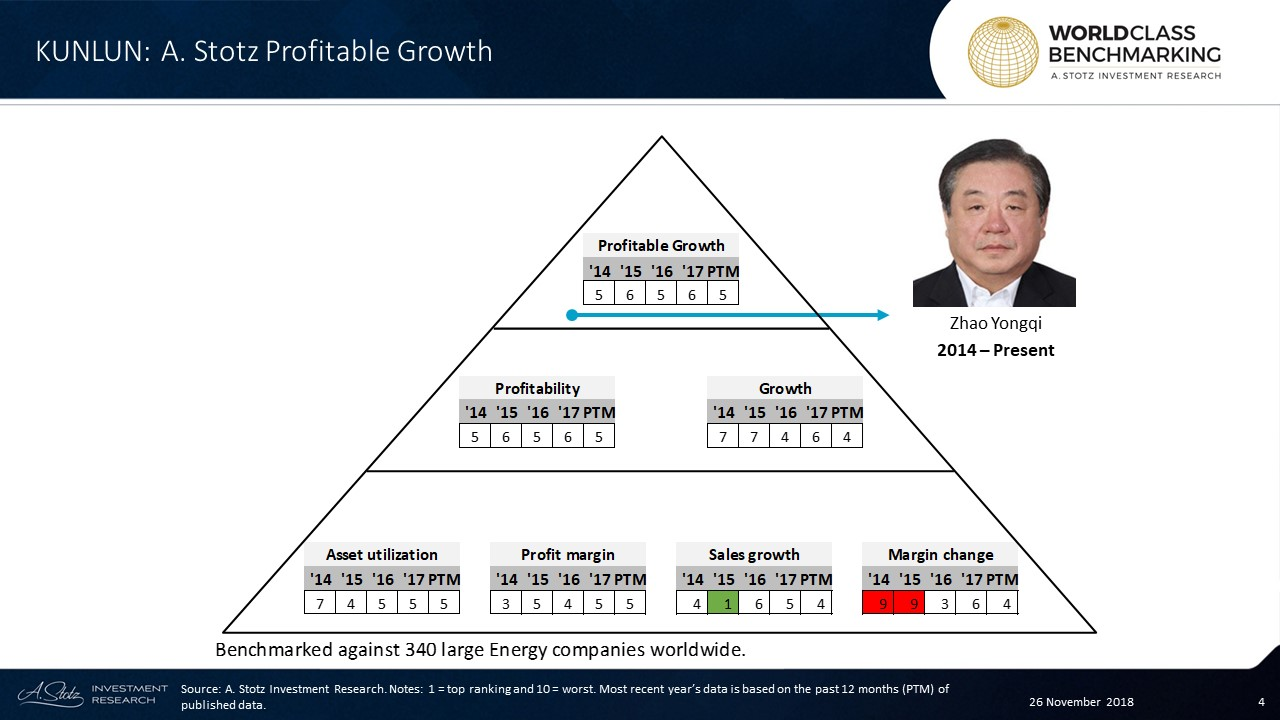 Profitable Growth has been mostly average at Kunlun throughout the years