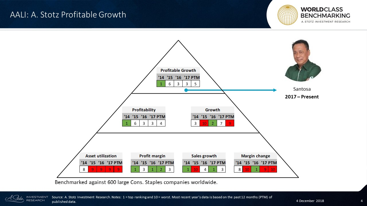Profitable Growth has mainly ranked above average, and in the past 12 months, AALI ranked in the top half among 600 large Consumer Staples companies worldwide