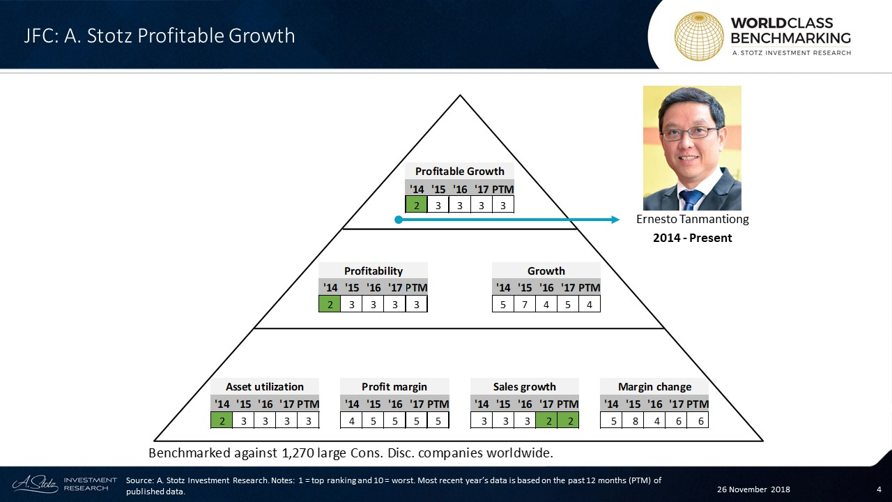 In the past 12 months, JFC ranked in the top 381 out of 1,270 large Consumer Discretionary companies worldwide