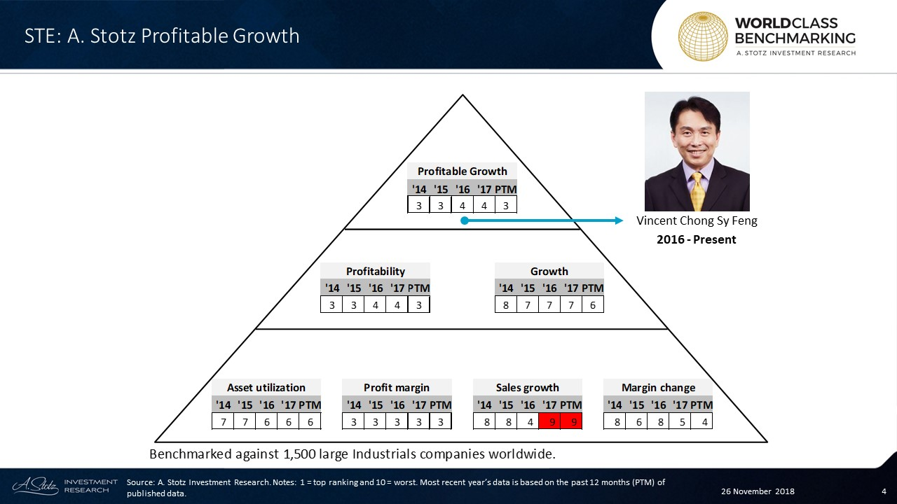 In the past 12 months, STE ranked in the top 450 out of 1,500 large Industrials companies worldwide