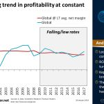 Global: Falling trend in profitability at constant net margin | #ChartOfTheDay