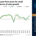 Global: Tough past three years for small companies in terms of sales growth   #ChartOfTheDay