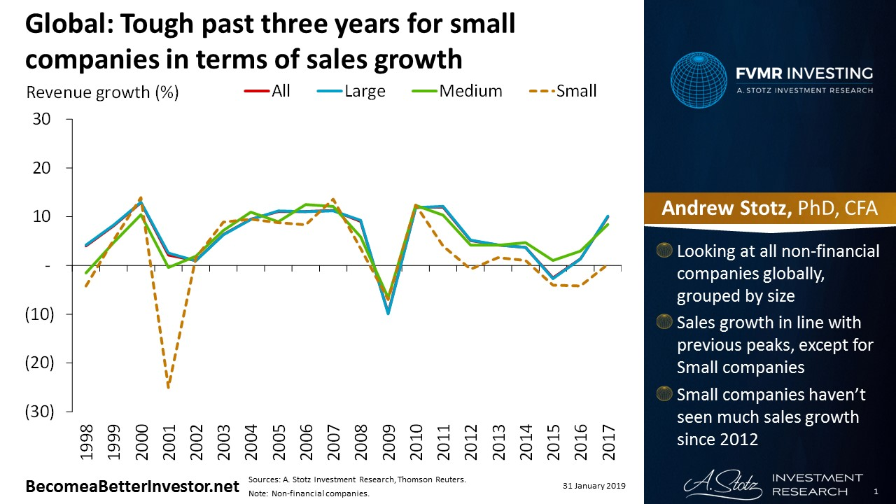 Global: Tough past three years for small companies in terms of sales growth | #ChartOfTheDay