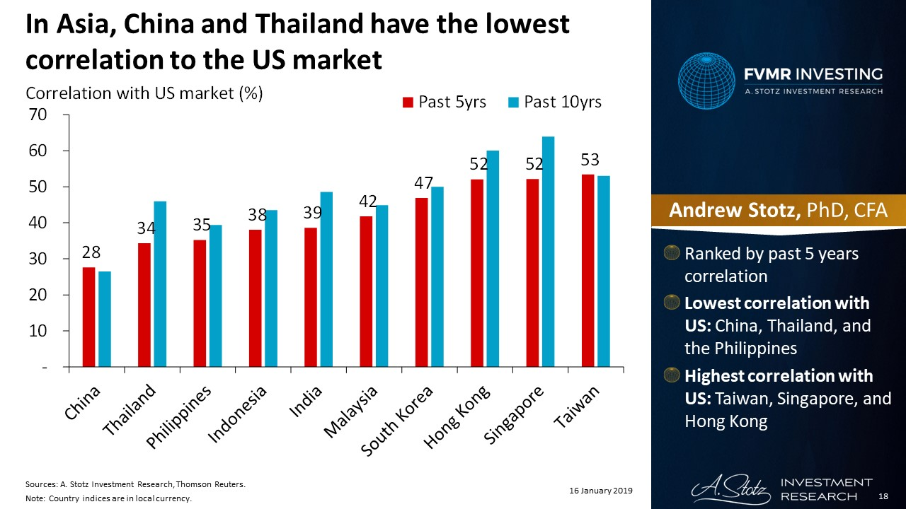 In Asia, China and Thailand have the lowest correlation to the US market | #ChartOfTheDay