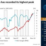 US net margin has recorded its highest peak since 1990 | #ChartOfTheDay