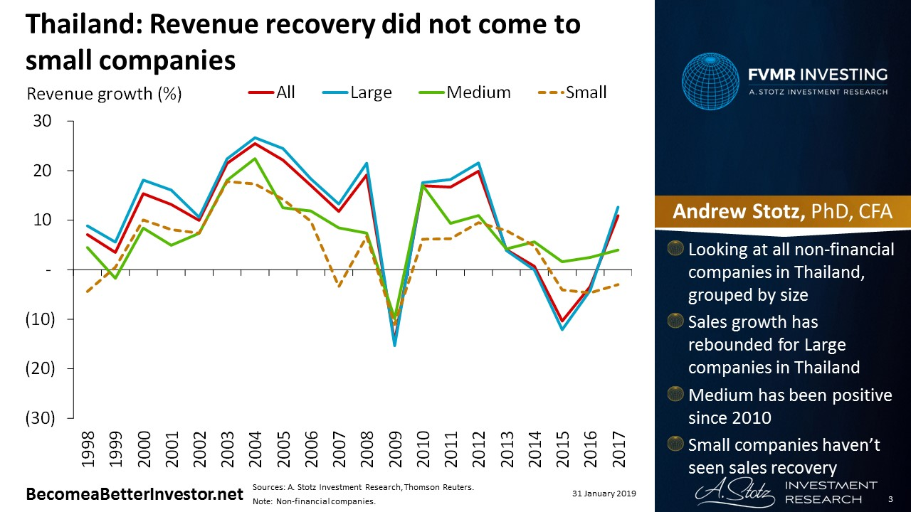 Thailand: Revenue recovery did not come to small companies | #ChartOfTheDay