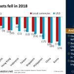 All Asian Markets Fell in 2018 | #ChartOfTheDay
