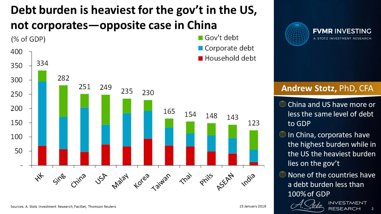 Debt burden is heaviest for the gov't in the US, not corporates—opposite case in China | #ChartOfTheDay
