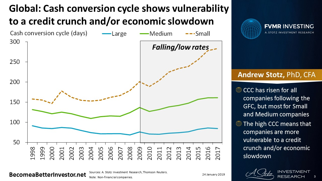 Global: Cash conversion cycle shows vulnerability to a credit crunch and/or economic slowdown | #ChartOfTheDay