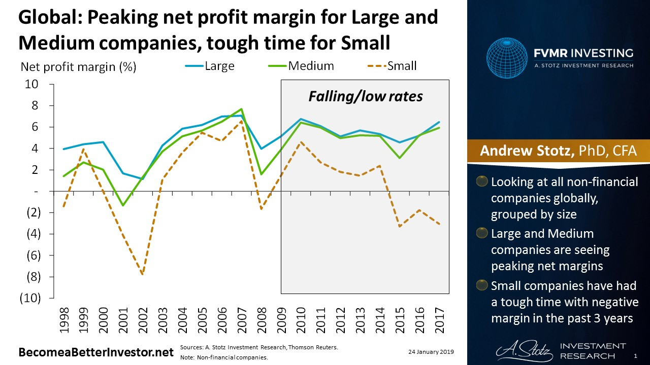 Global: Peaking net profit margin for Large and Medium companies, tough time for Small | #ChartOfTheDay