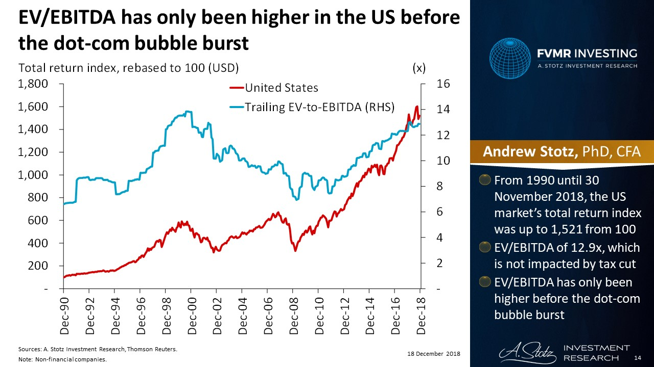 EVEBITDA has only been higher in the US before the dot-com bubble burst #ChartOfTheDay