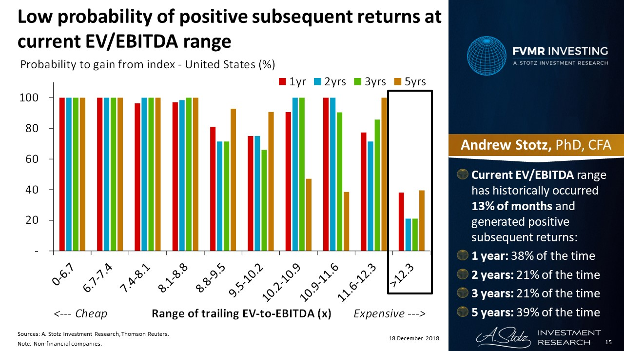 Low probability of positive subsequent returns at current EVEBITDA range | #ChartOfTheDay