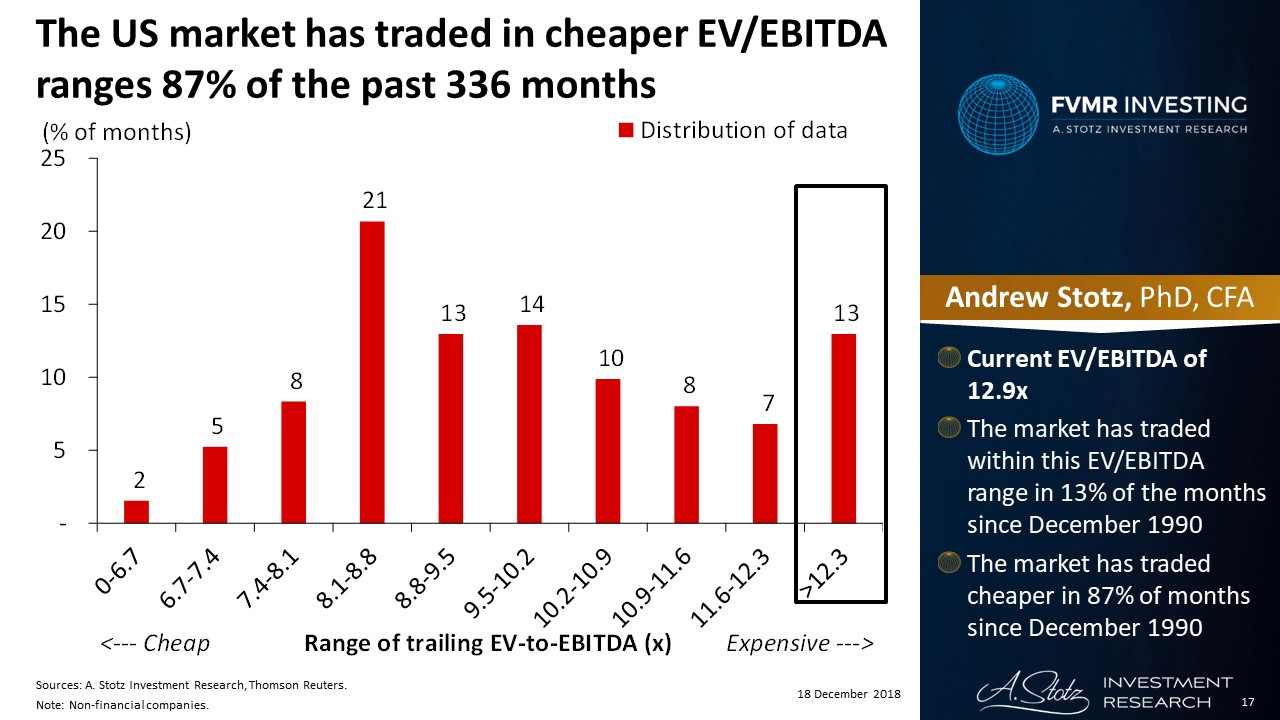 The US market has traded in cheaper EVEBITDA ranges 87% of the past 336 months | #ChartOfTheDay