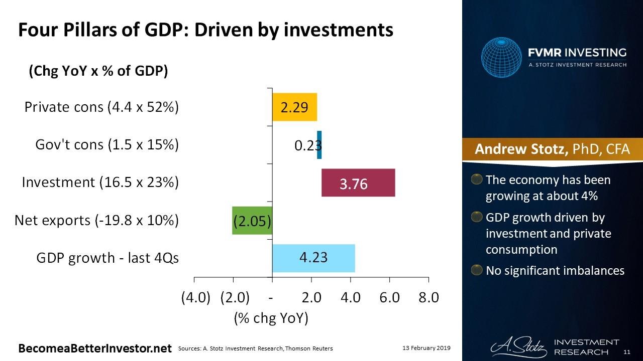 Thailand: Steady 4% GDP growth