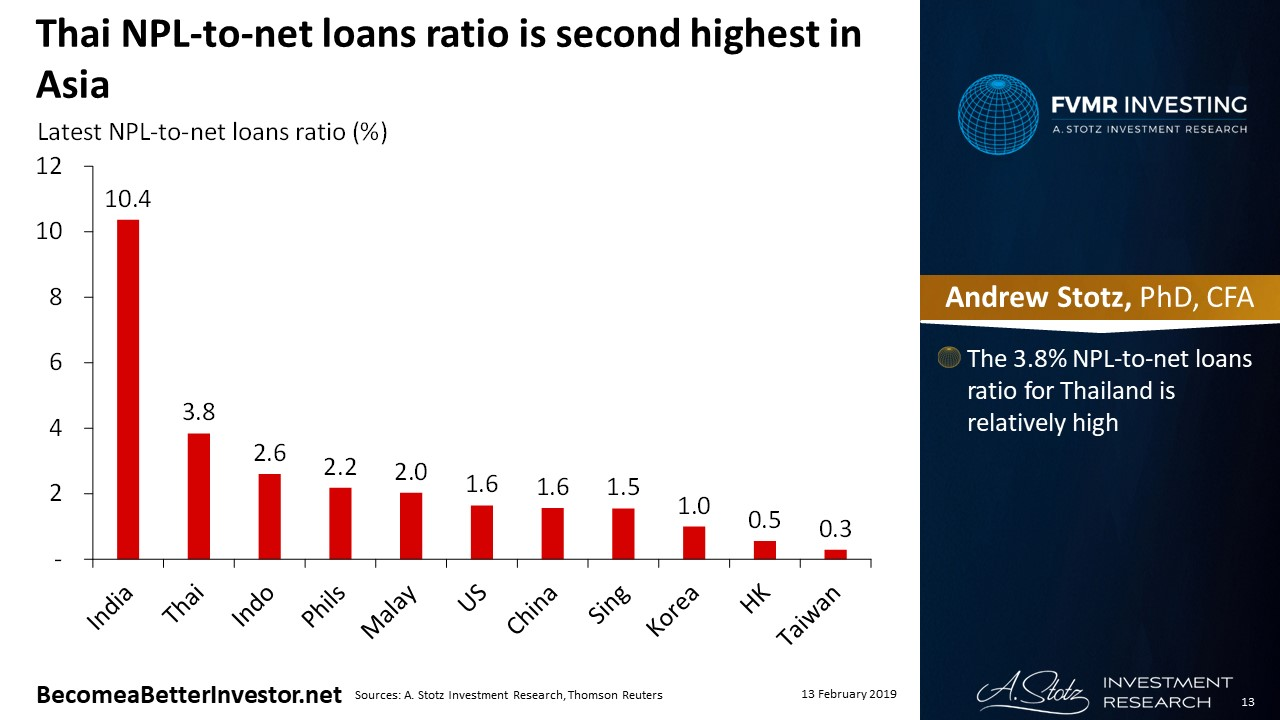 Thai NPL-to-net loans ratio is second highest in Asia