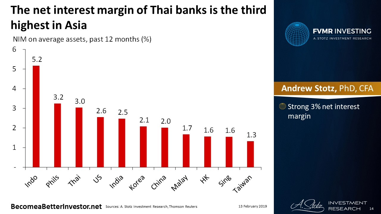 The net interest margin of Thai banks is the third highest in Asia