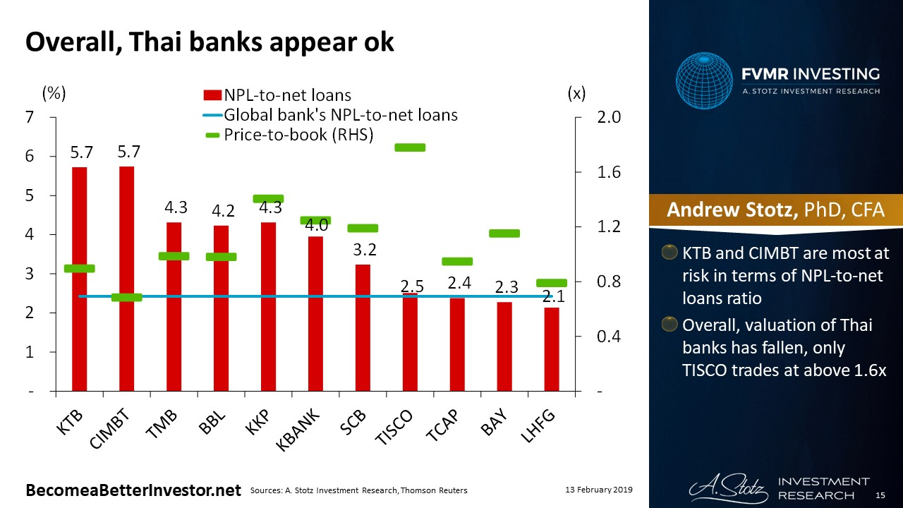 Thai Banks have good profitability, risk is worth the price
