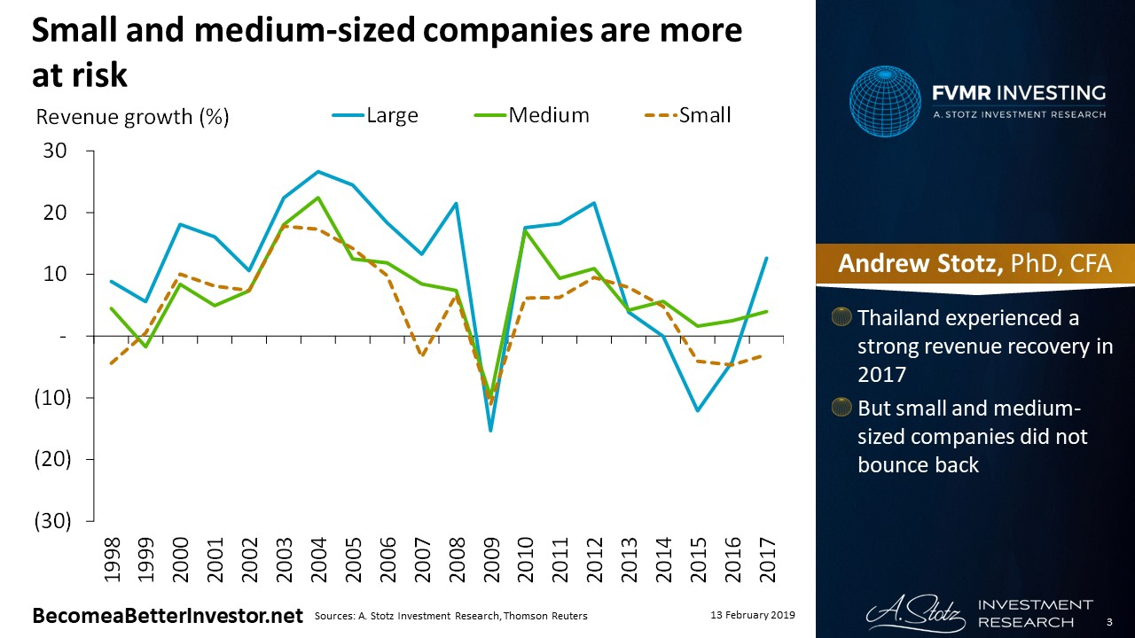 Small and medium-sized companies are more at risk in #Thailand