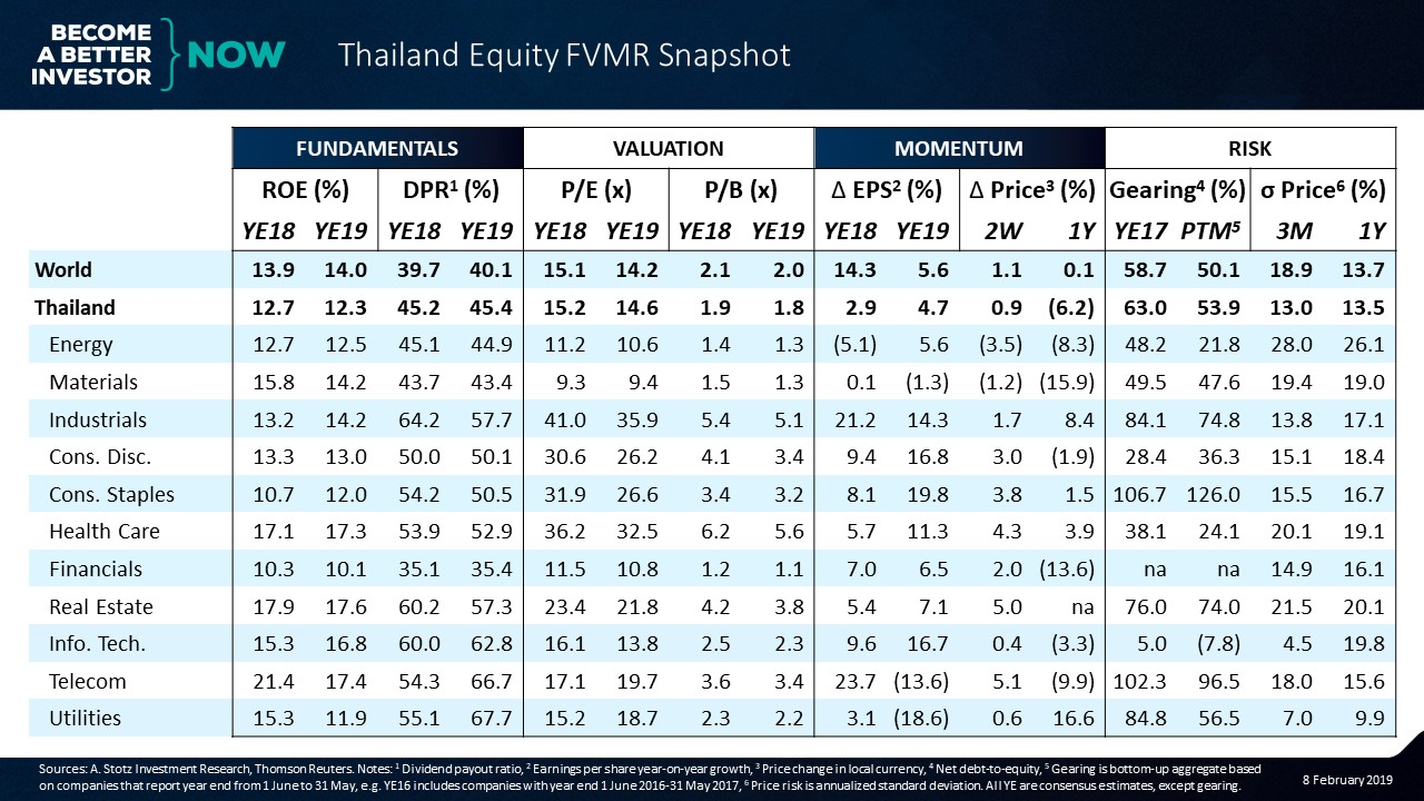 Thailand Equity FVMR Snapshot: Low risk of a crash but little optimism