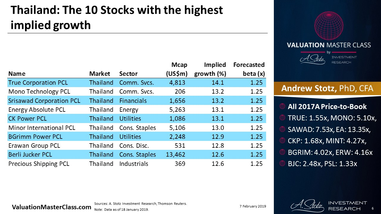 Thailand: The 10 Stocks with the highest implied growth | #ChartOfTheDay