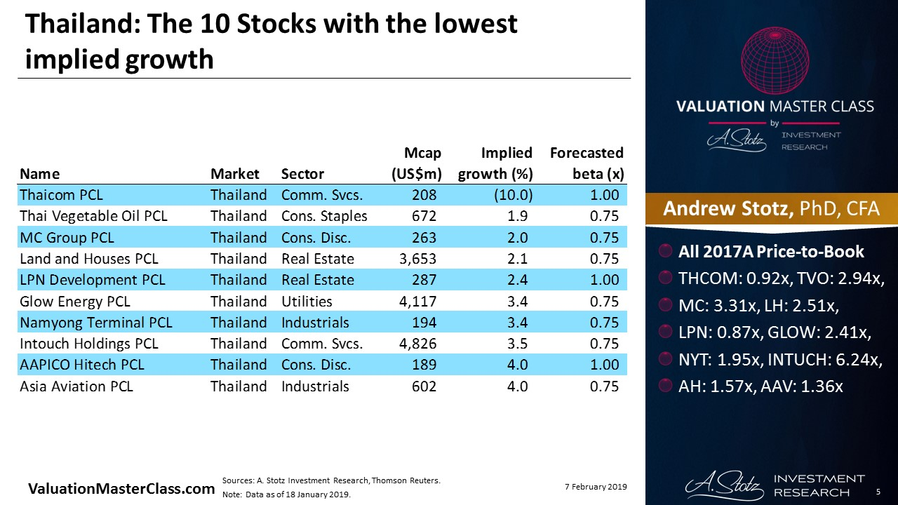Thailand: The 10 Stocks with the lowest implied growth | #ChartOfTheDay
