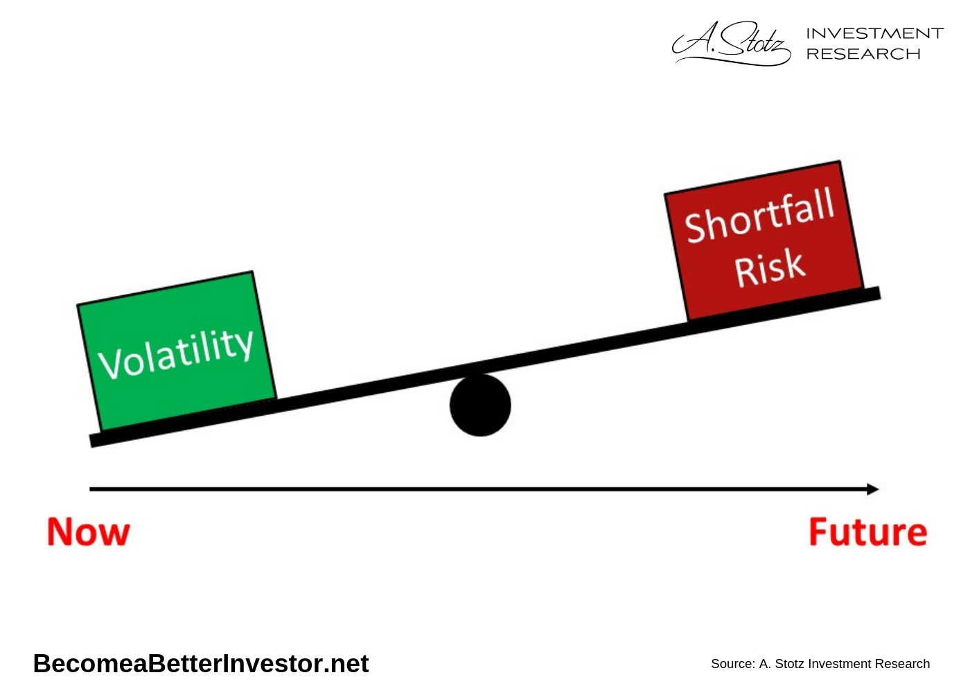 Low volatility today, means higher shortfall risk in the future