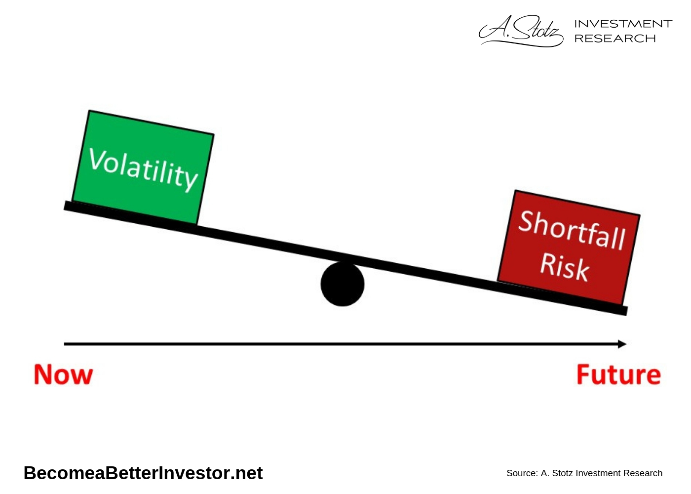 These volatile assets, generate a higher return in general and therefore reduce your risk of shortfall