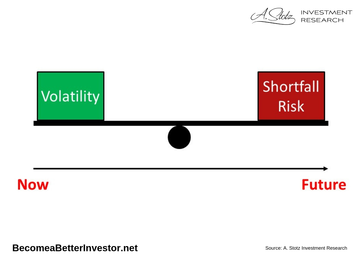 We must accept some level of volatility, but too much volatility can be so painful it leads to bad decisions