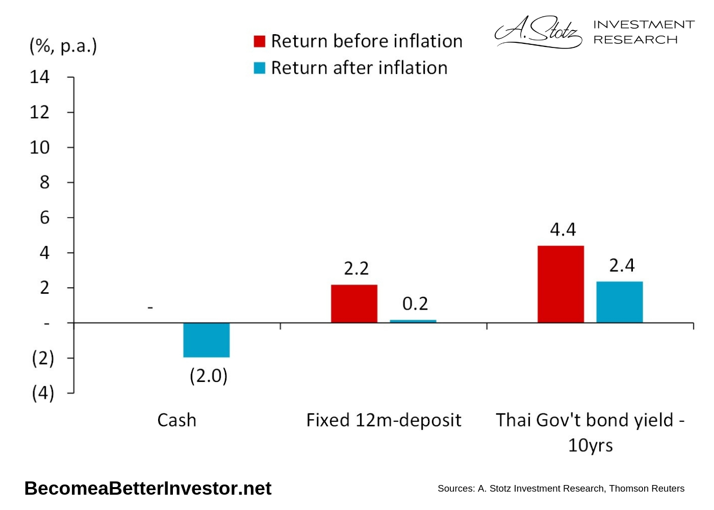 Since 1999, inflation has on average reduced the value of your money by 2% per year in Thailand.