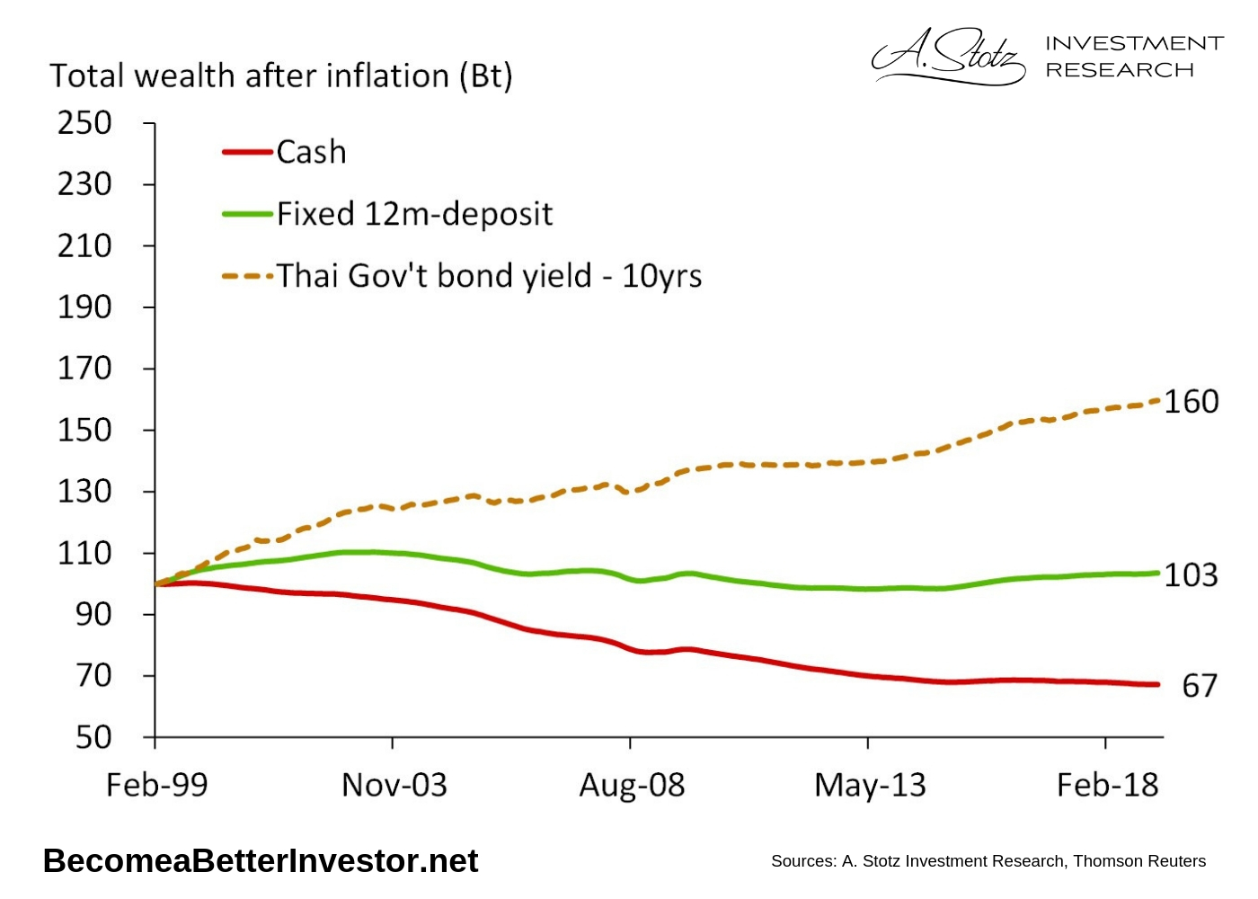 While cash may feel safe, as the value doesn't move up or down all the time, due to inflation, you're losing in real terms.