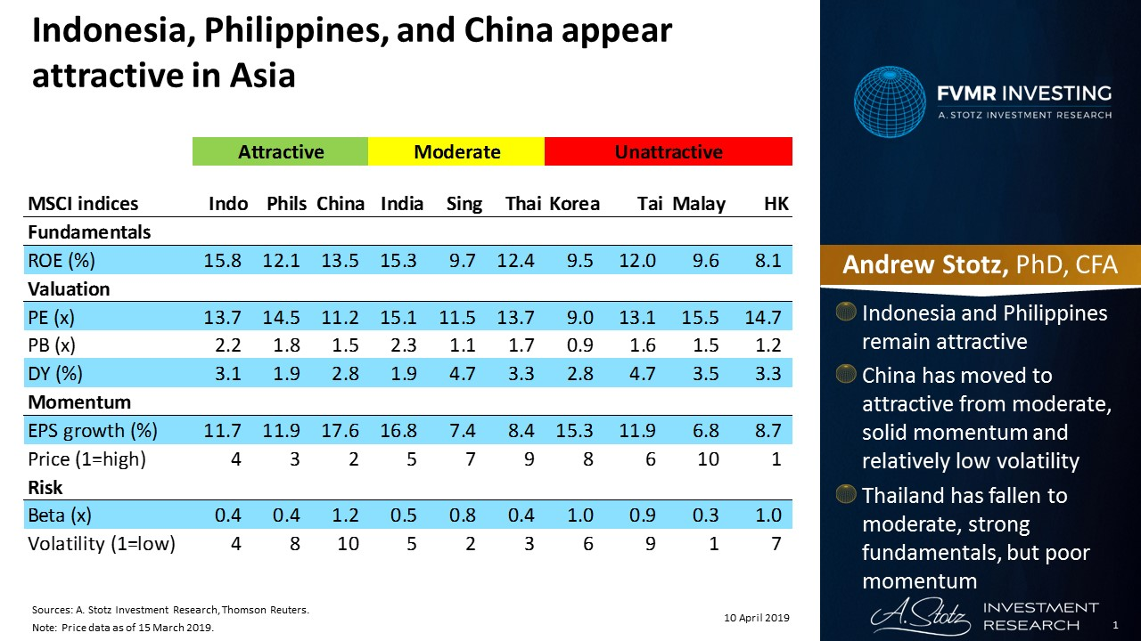 Indonesia, Philippines, and China appear attractive in Asia | #ChartOfTheDay