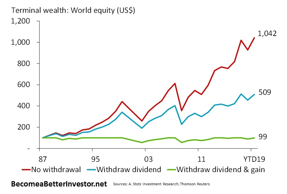Let's assume you were to invest $100 in world equity at the end of 1987