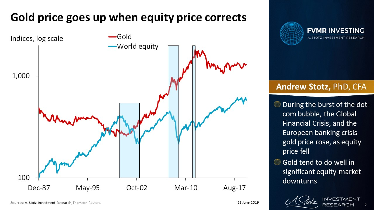 The gold price goes up when equity price corrects