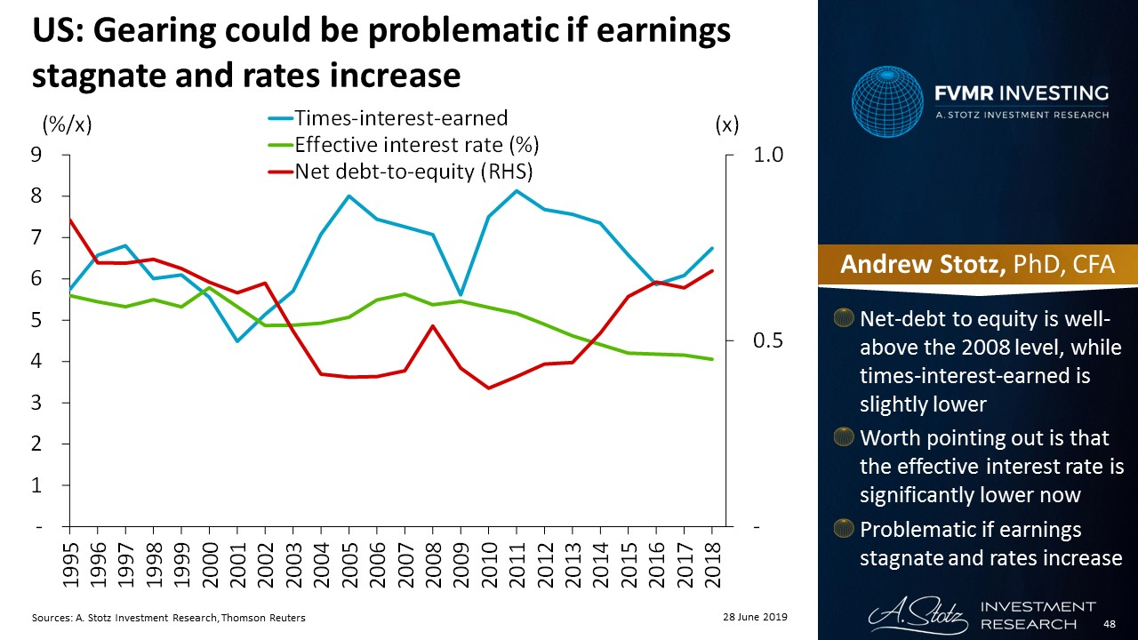 Gearing could be problematic if earnings stagnate and rates increase | #ChartOfTheDay