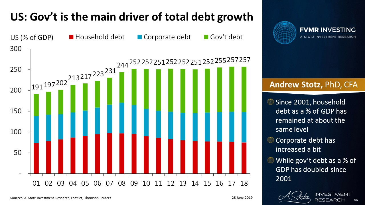 Gov't is the main driver of total debt growth in the US | #ChartOfTheDay