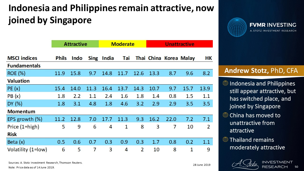 Indonesia and Philippines remain attractive, now joined by Singapore | #ChartOfTheDay