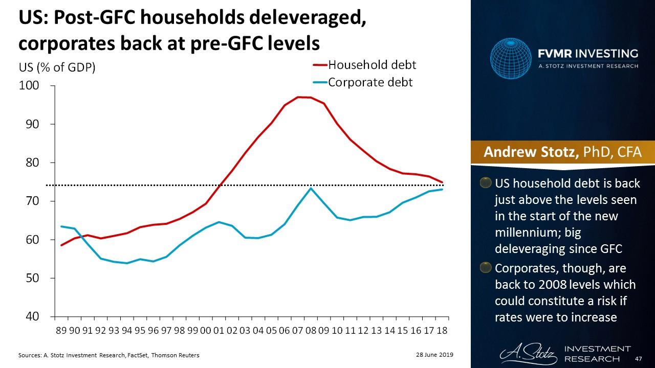 Post-GFC households deleveraged, corporates back at pre-GFC levels | #ChartOfTheDay