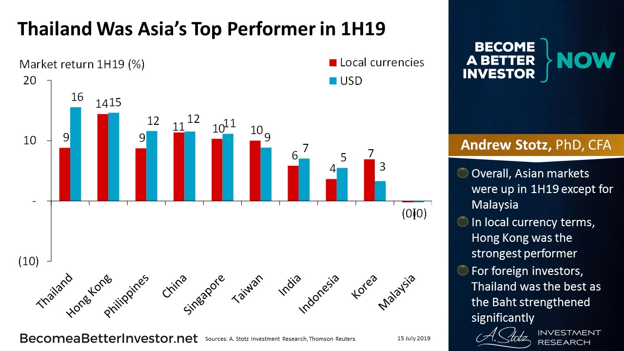 Thailand Was Asia's Top Performer in 1H19 | #ChartOfTheDay