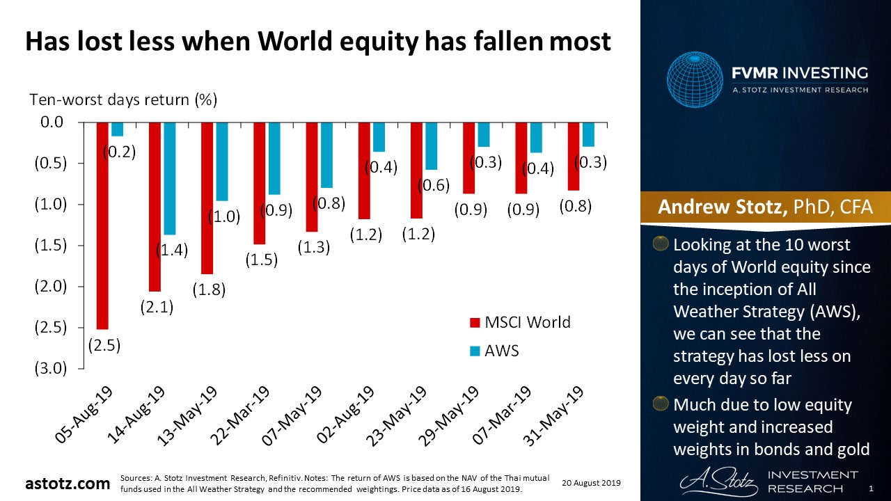 Has lost less when World equity has fallen most