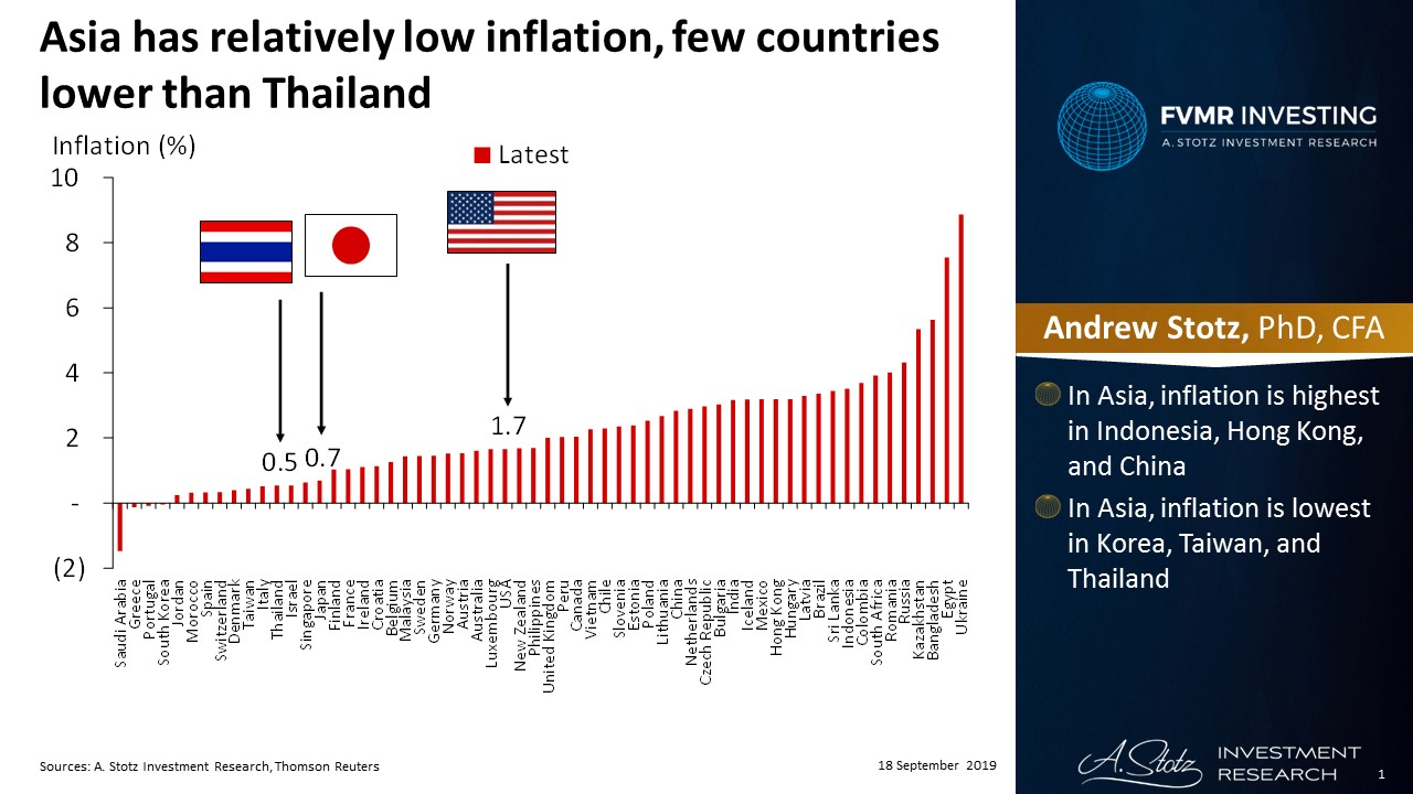 Asia has relatively low inflation, few countries lower than Thailand | #ChartOfTheDay