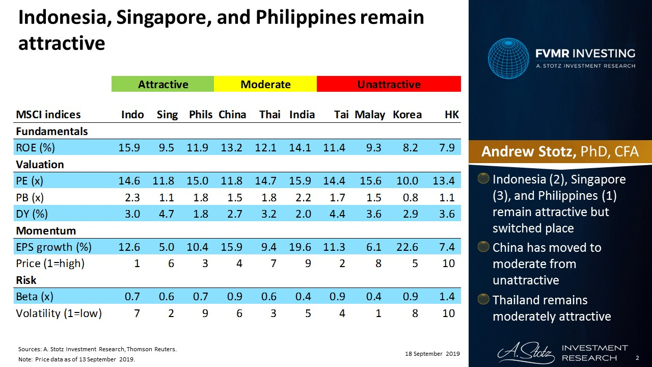 Indonesia, Singapore, and Philippines remain attractive in Asia | #ChartOfTheDay