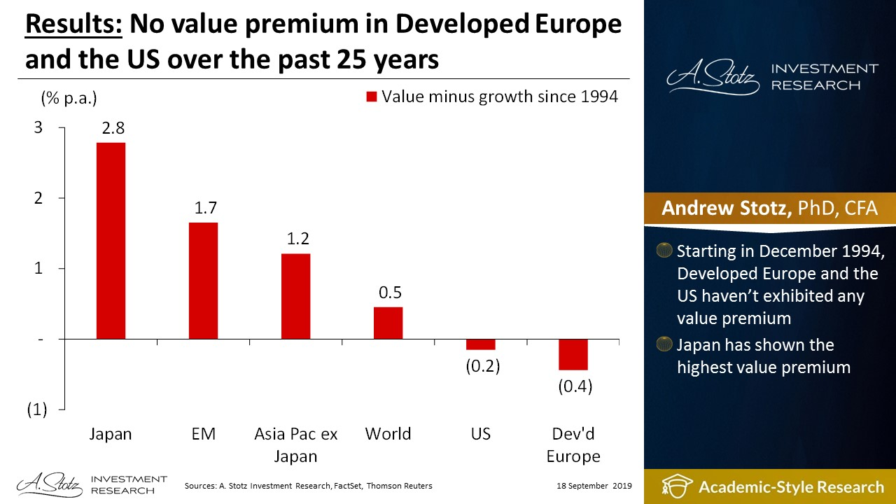 No value premium in Developed Europe and the US over the past 25 years