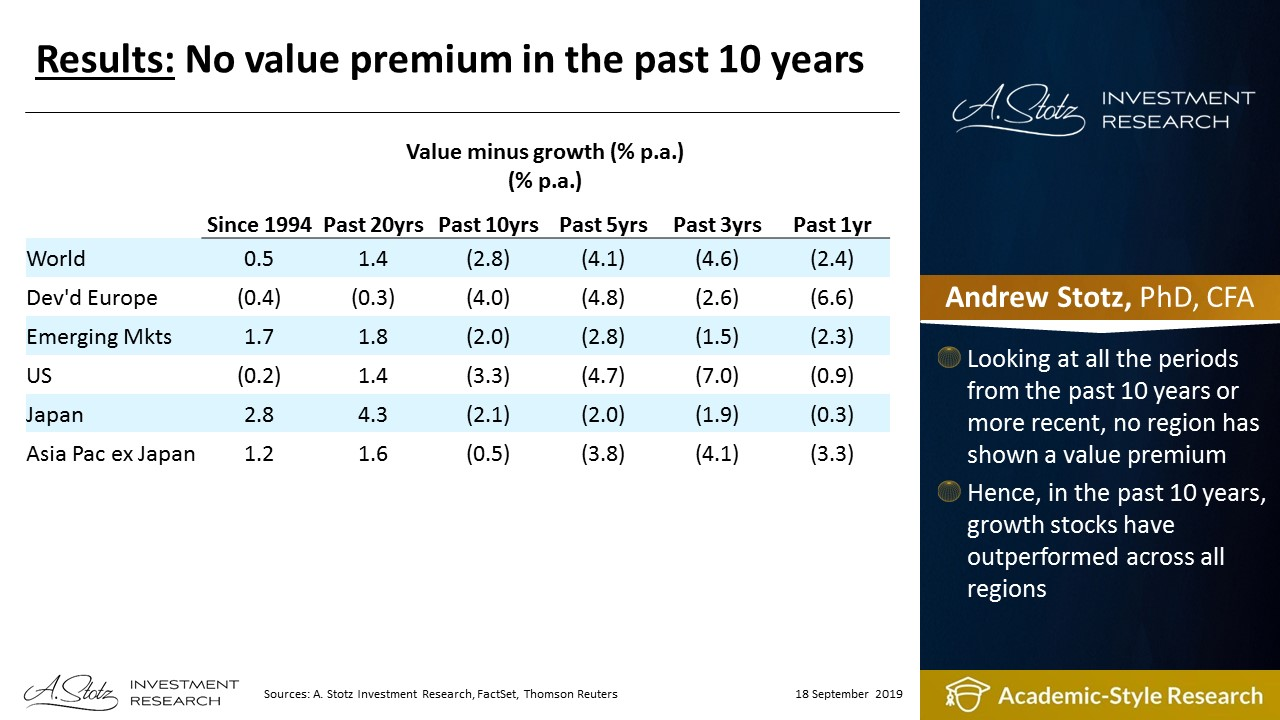No value premium in the past 10 years